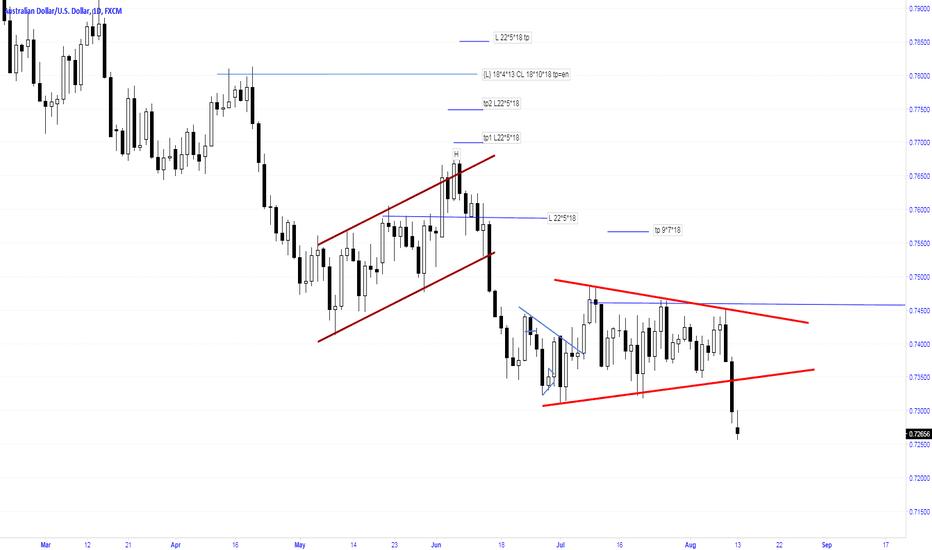 AUDUSD: Breakout of symmetrical triangle