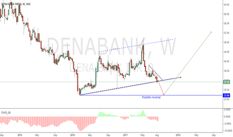 DENABANK: Up coming possible trade set up