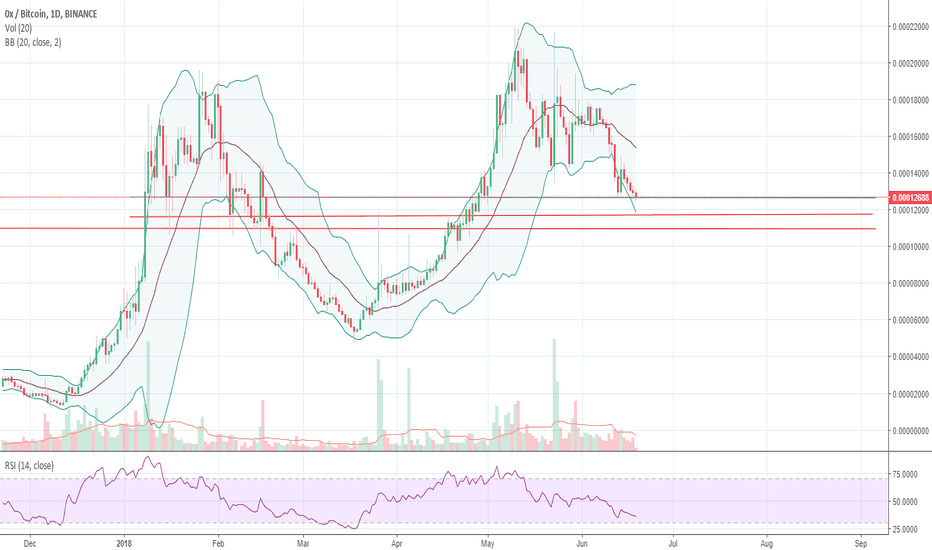 ZRXBTC: ZRX next key resistance levels if it continues to drop