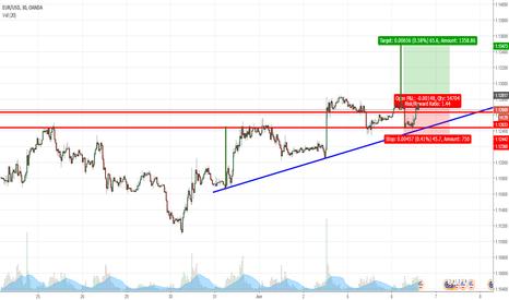 EURUSD: Long in EUR/USD