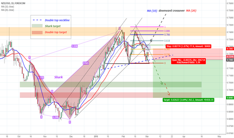 NZDUSD: NZDUSD short (250+ pip potential/~3.5R)