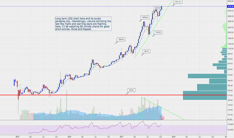 BTCUSD: $BTCUSD Parabolic Destroyer losing volume on new Highs