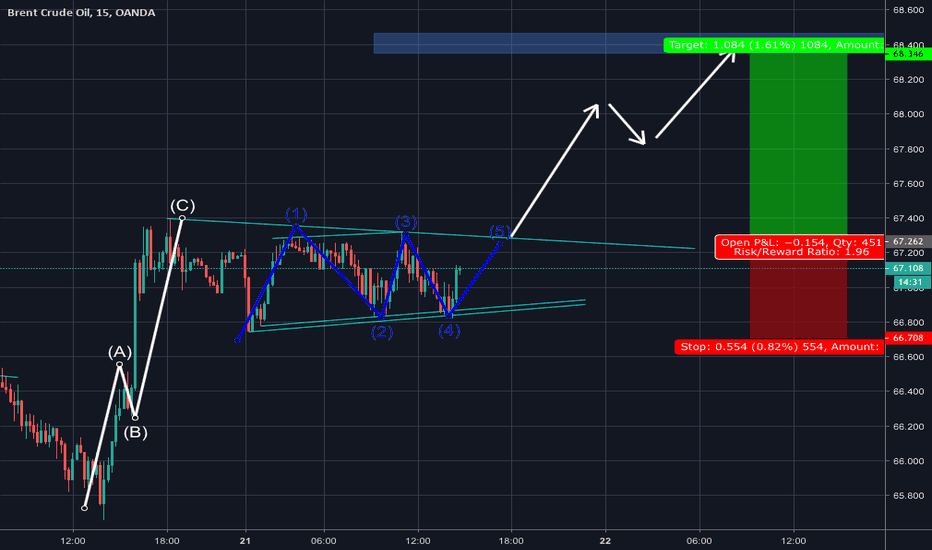 BCOUSD: BUY BRENT after wave pattern completion