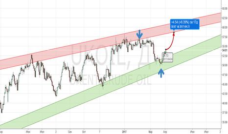 UKOIL: апрель - шанс хорошо выйти из нефти.