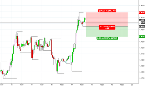 USDCHF: USDCHF - Short Position with Stop Loss Set
