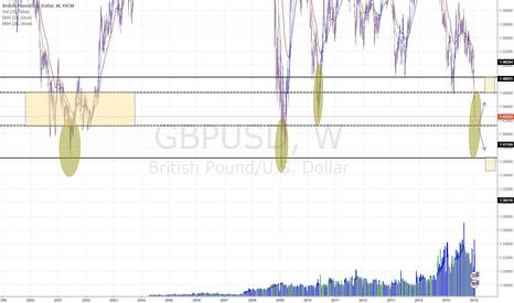 GBPUSD: British pound on historical level