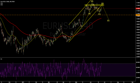 EURUSD: EURUSD: waiting for signals that can hold for wks.