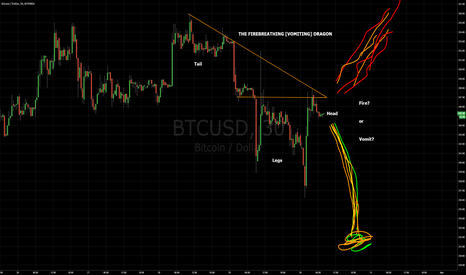 BTCUSD: The Firebreathing [Vomiting] Dragon Pattern