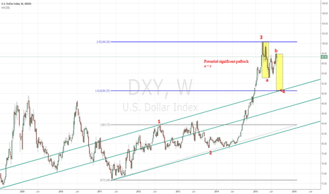 DXY: USD Severe Pullback Potential
