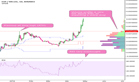 EOSBTC: EOS a correction has to occur soon