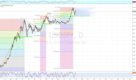 USDJPY: USD/JPY to trade in a range