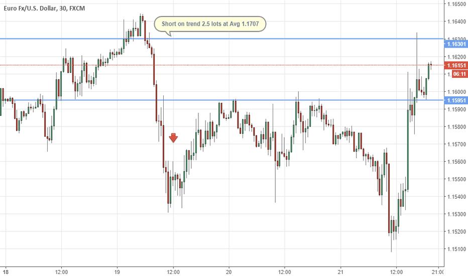 EURUSD: Eur/usd treding on trend