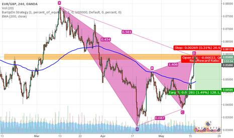 EURGBP: EUR/GBP Bearish Gartley Pattern in H4