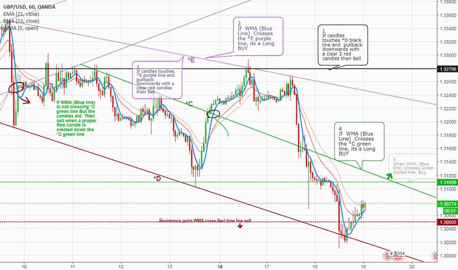 GBPUSD: GBPUSD Update, position to take