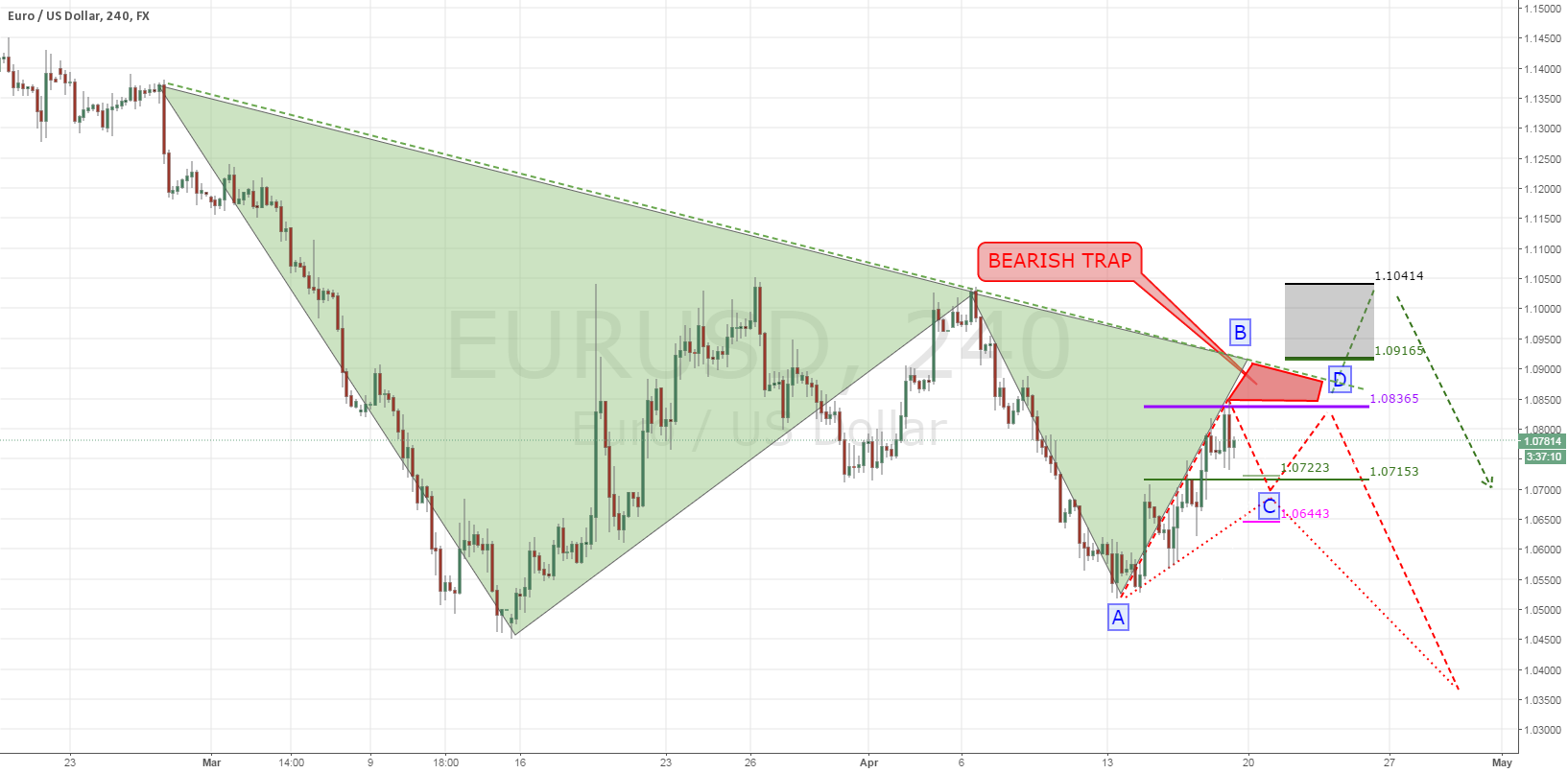 EURUSD: Intraday update (SWING)