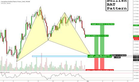 CADCHF: Bullish BAT Pattern - CADCHF (240 Mins)