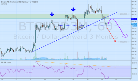 BTCUSD3M: More low to come