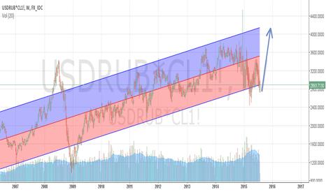 USDRUB*CL1!: WTI barrel price in rubles