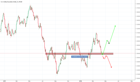 USDCAD: USD/CAD - Follow the price!