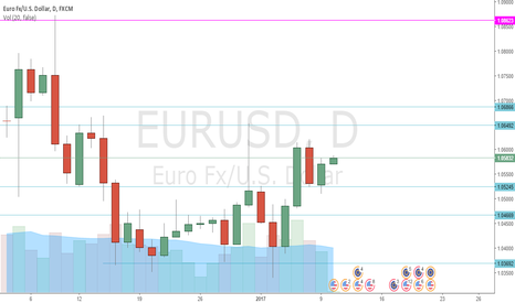 EURUSD: EURUSD - A Few Historical Support and Resistance Zones - Daily