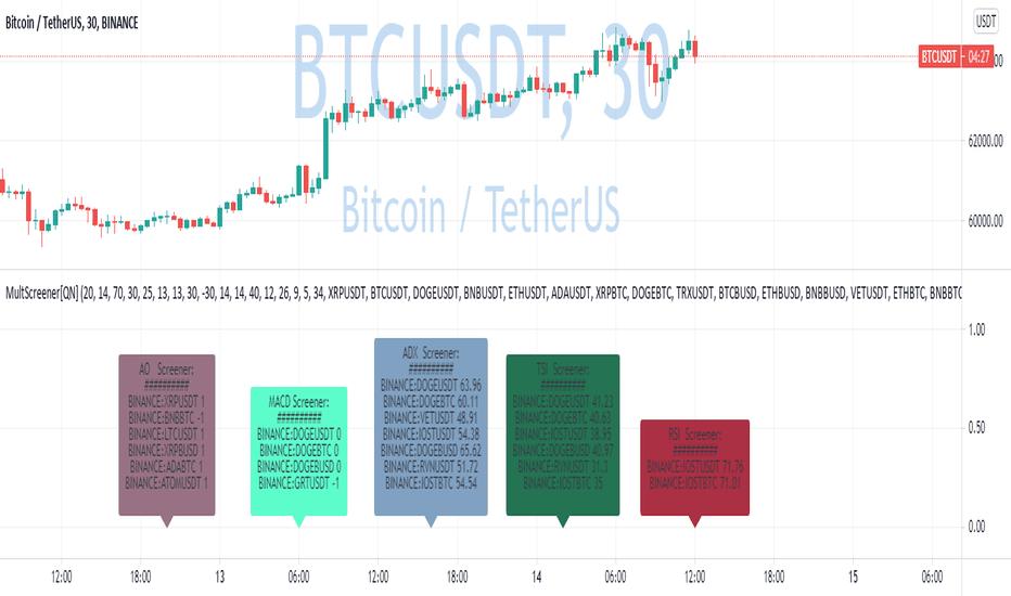 como intercambiar bitcoin con macd por qué inviertes en bitcoin