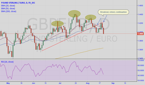 GBPEUR: Perfect Head and Shoulders in play on GBP/EUR