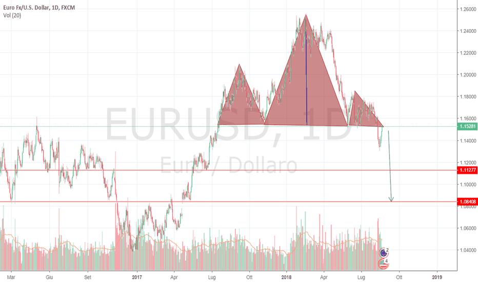 EURUSD: Testa spalle e possibile crollo euro