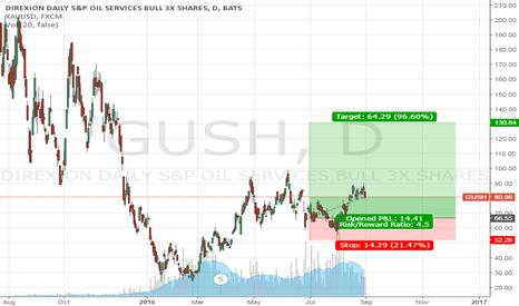 GUSH: GUSH - XOP