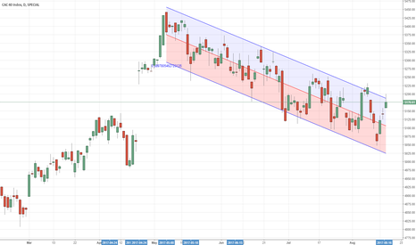 NIFTY: France 40 Short