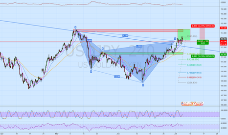 USDJPY: USDJPY  In the buy zone on a 4H Cypher