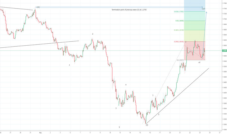 EURUSD: EURUSD 1H chart confirming Wave A progress..?