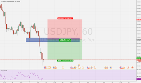 USDJPY: LOOKING AT TCT OPPERTUNITY
