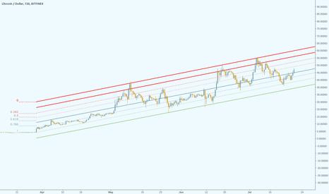 LTCUSD: LTCUSD - Bitfinex - Long Term View