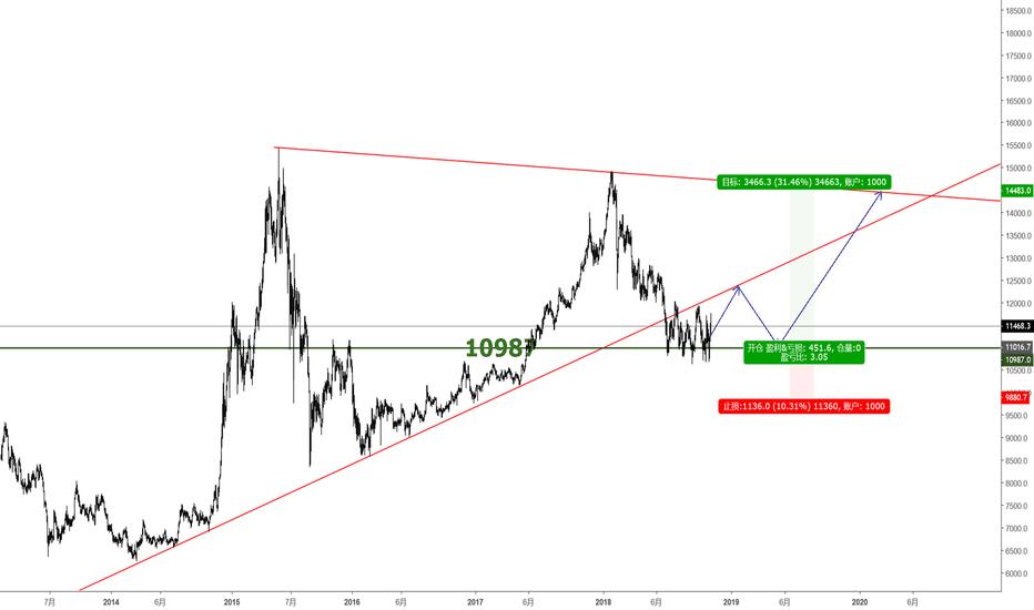 CN50USD: China50, 中国股市春天来了