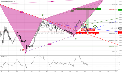 GBPJPY: GBPJPY daily chart still price good to go up.