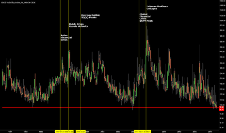 VIX: $VIX Will History Repeat itself under 9.40 ?
