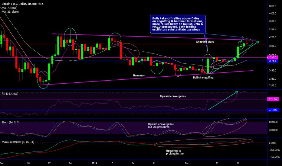 BTCUSD: BTC/USD bears threaten at wedge resistance ahead of CME expiry