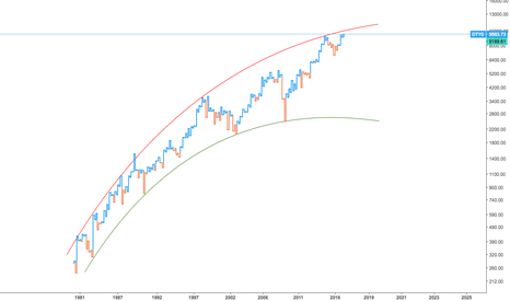 DTY0: Expect a Correction in Dow Transports