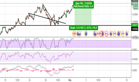 AUDCAD: RSI and Stoch showing big sell...