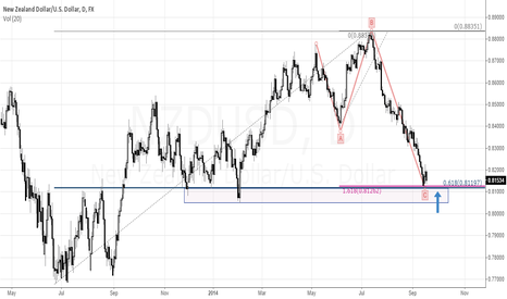 NZDUSD: Demand zone with irregular correction