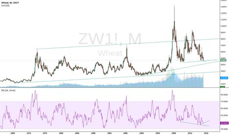 ZW1!: Buy Wheat!