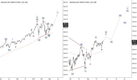 NQ1!: NASDAQ - fifth wave