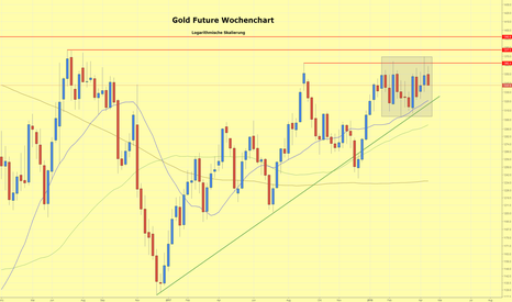 GC1!: Goldpreis setzt Konsolidierung fort
