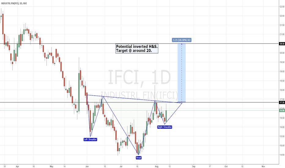 IFCI: IFCI | Inv. Head & Shoulder