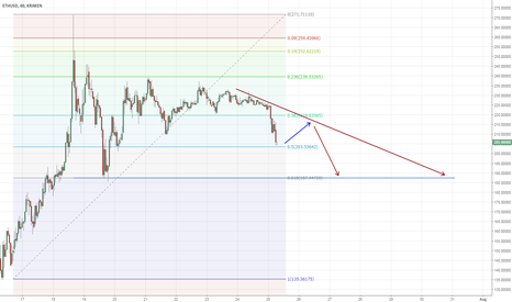 ETHUSD: Prepare for big fall for ETHUSD