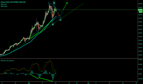 BTCUSD: BTC Super Bull .Short to C then Bull Long