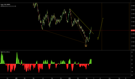 SUGARUSD: Sugar, Watch for a buy