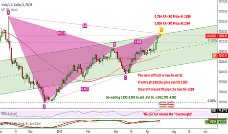 """XAUUSD: XAUUSD(Gold) We can not missed the """"Overbought"""""""