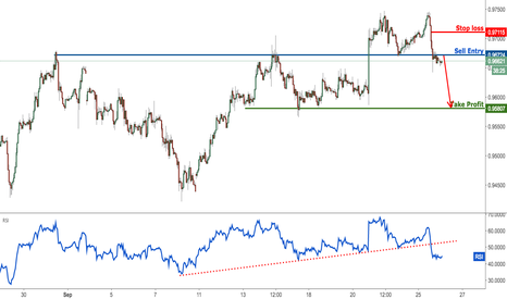 USDCHF: USDCHF profit target reached, time to start selling