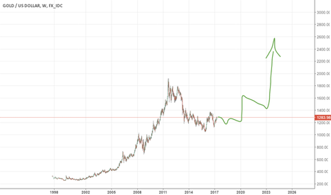 XAUUSD: the economy is in danger, make sure you own some gold on dips